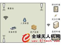 高精度无人机无线定位系统