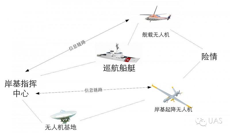 无人机海事应用手册