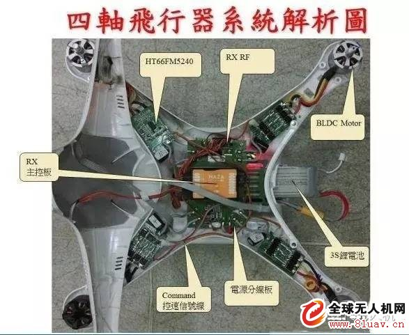 无人机技术各模块详解技术分析