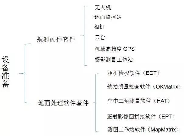 无人机1:1000航测稀少控制解决方案一 之需求分析和技术路线
