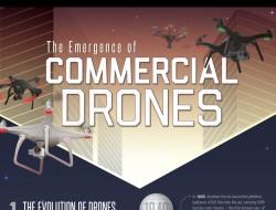 商業無人機在未來5年內將保持19%復合年均增長率