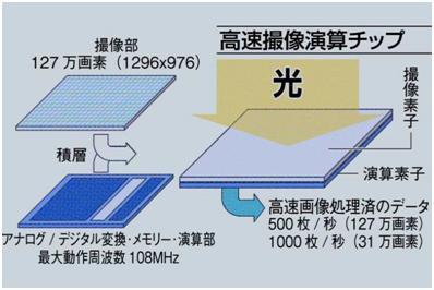 索尼与东京大学联合开发可综合高速摄影与处理软件的芯片