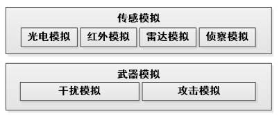 无人集群仿真平台设计与系统验证
