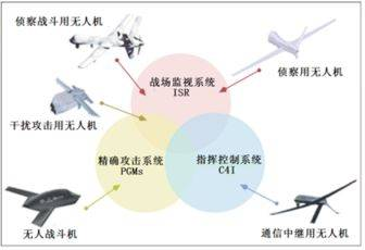 无人机研究报告(十三)无人机发展特点和趋势