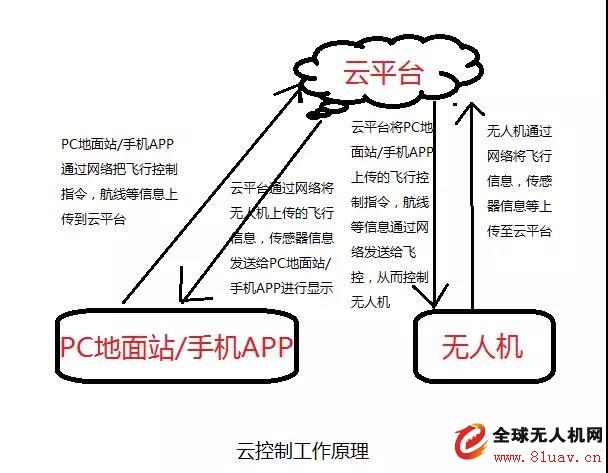 无人机应用中的云基站和云控制是什么?