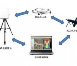 反制無人機 無人機雷達智能管控系統 誘捕無人機 迫降無人機