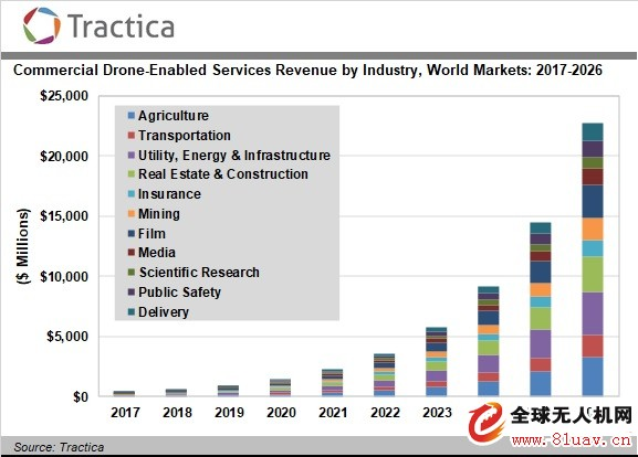 预计2026年全球无人机商业服务收入达到227亿美元