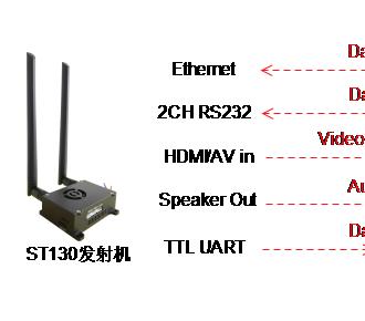 OFDM H264双向高清无线发射机与接收
