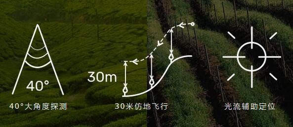 极飞P10 2018款植保无人机 40°大角度探测 30米仿地飞行 光流辅助定位
