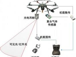 无人机空气质量调查