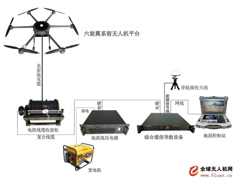 系留無人機連續飛行時間12小,載荷10公斤
