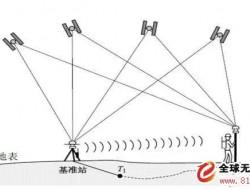 為什么無人機測量主流現在都不用RTK技術,而是PPK技術