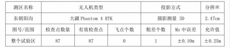 精度报告 | 精灵 4 RTK 为长春东朝阳沟旧城改造提供 1:500 航测图