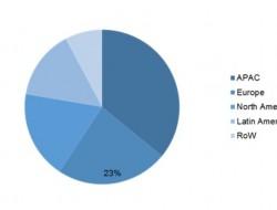 全球碳纤维需求带动丙烯腈市场持续增长