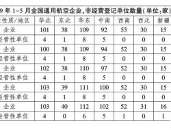 """民航局发布""""通航简报"""",无人机企业已达5513家"""
