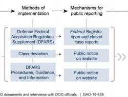 GAO報告:國防采辦——國防部需要改善監管變更情況溝通