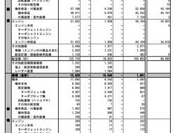 日本2019年4月份的飛機生產業績