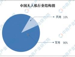 广州将打造空中交通智慧城市 中国无人机市场发展现状及前景如何?(附图表)