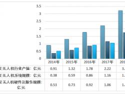 2018年中国反无人机产值、应用领域及竞争格局分析