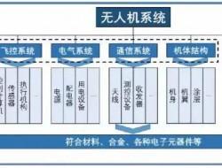 专家:中国主导的无人机系统分类与分级国际标准
