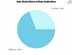 无人机软件市场以两位数增长率