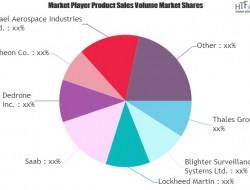 全球反无人机系统市场数据调查报告(目录)