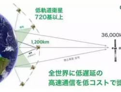 5G基站可以用无人机来组网吗