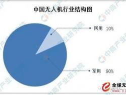 2020年中国民用无人机市场规模预测及发展趋势分析