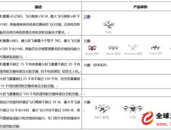 在深圳飞无人机怎么做才不吃罚单? 这几点要牢记