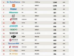 大疆获中国全球化品牌50强第14位