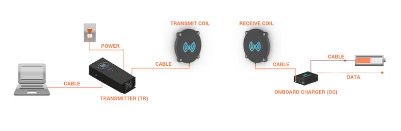 wibotic-fig2无线充电可以让无人机飞得更远