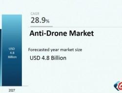 到2027年,全球反无人机市场将达到48亿美元
