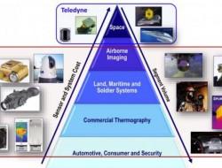 重磅:Teledyne将以80亿美元收购FLIR Systems