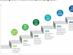 德勤(Deloitte)的最新研究预测,到2035年,先进的空中交通市场将达到1150亿美元